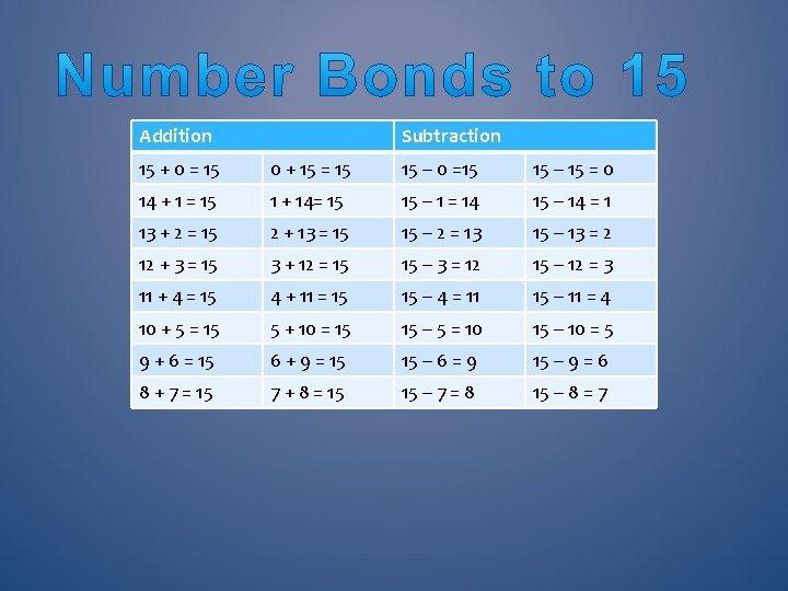 Addition Subtraction 15 + 0 = 15 0 + 15 = 15 15 –