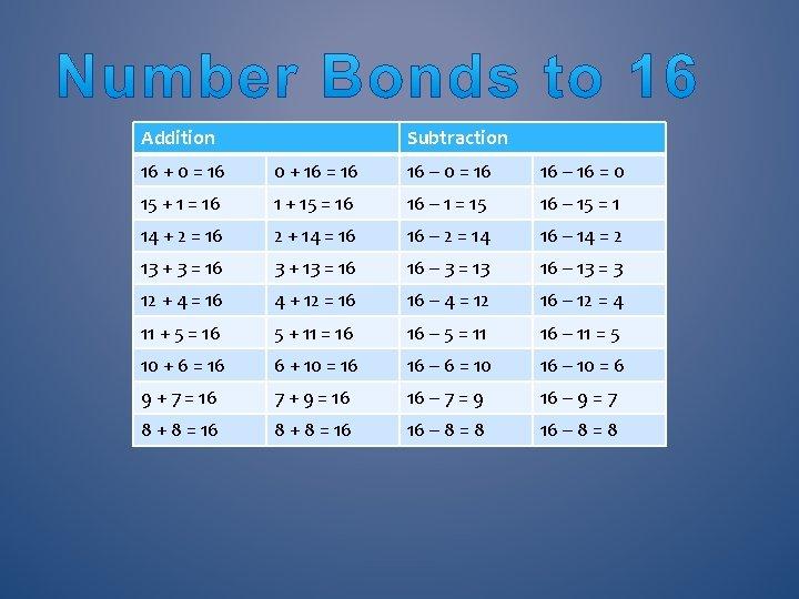 Addition Subtraction 16 + 0 = 16 0 + 16 = 16 16 –