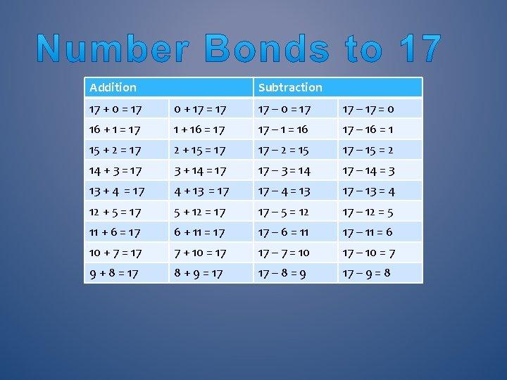 Addition Subtraction 17 + 0 = 17 0 + 17 = 17 17 –