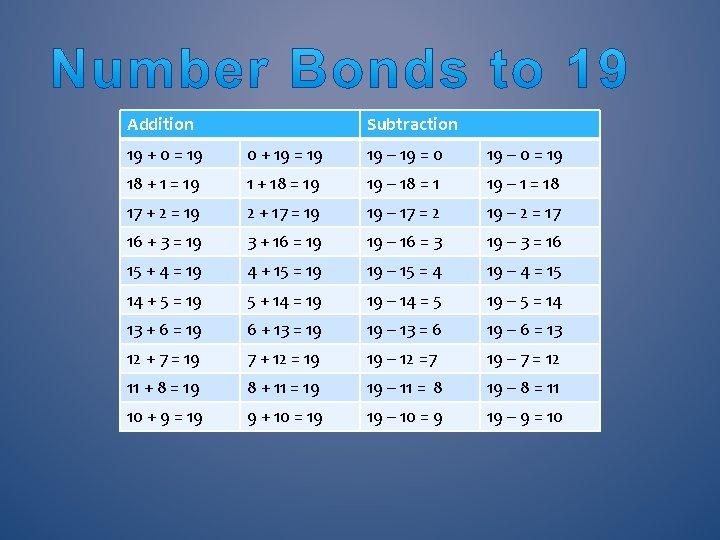 Addition Subtraction 19 + 0 = 19 0 + 19 = 19 19 –
