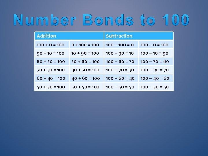 Addition Subtraction 100 + 0 = 100 0 + 100 = 100 – 100