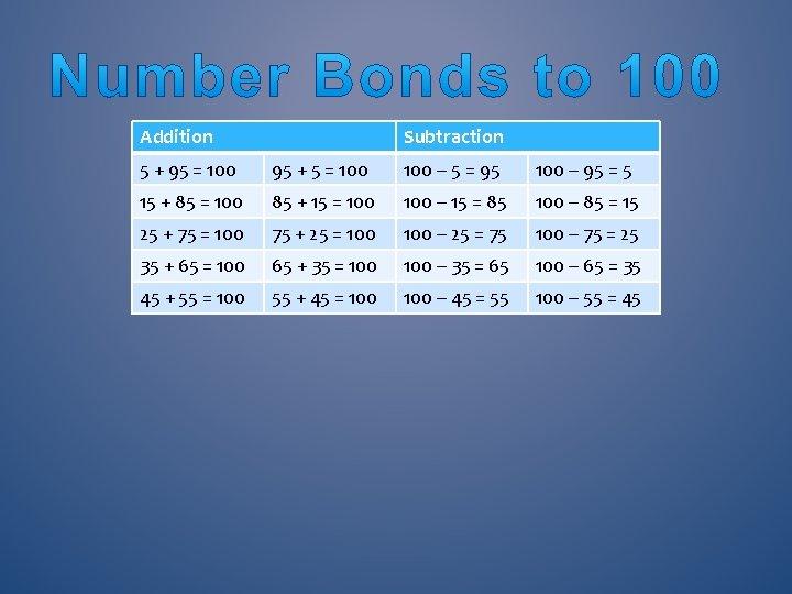 Addition Subtraction 5 + 95 = 100 95 + 5 = 100 – 5