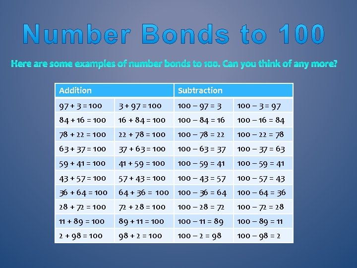 Here are some examples of number bonds to 100. Can you think of any