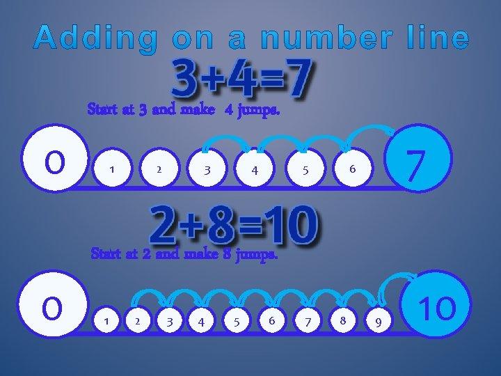 Start at 3 and make 4 jumps. 0 1 2 3 4 5 7