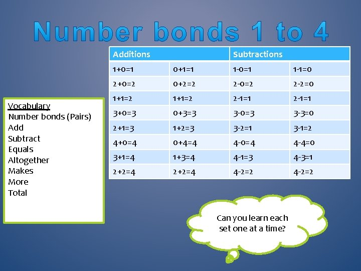 Additions Vocabulary Number bonds (Pairs) Add Subtract Equals Altogether Makes More Total Subtractions 1+0=1