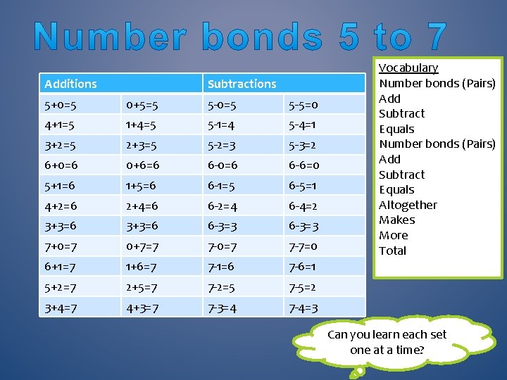 Additions Subtractions 5+0=5 0+5=5 5 -0=5 5 -5=0 4+1=5 1+4=5 5 -1=4 5 -4=1
