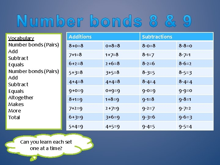 Vocabulary Number bonds (Pairs) Add Subtract Equals Altogether Makes More Total Additions Subtractions 8+0=8