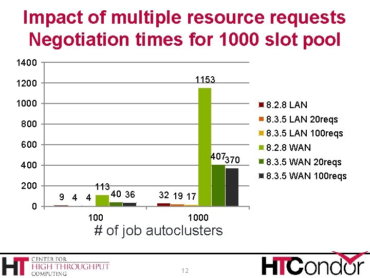 Impact of multiple resource requests Negotiation times for 1000 slot pool 1400 1153 1200