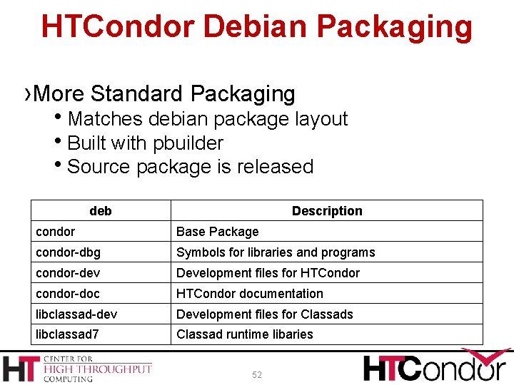 HTCondor Debian Packaging ›More Standard Packaging Matches debian package layout Built with pbuilder Source