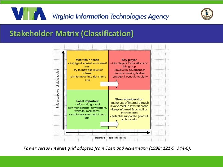 Stakeholder Matrix (Classification) Power versus interest grid adapted from Eden and Ackermann (1998: 121