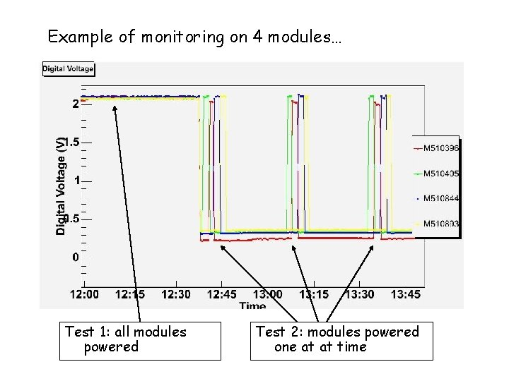 Example of monitoring on 4 modules… Test 1: all modules powered Test 2: modules