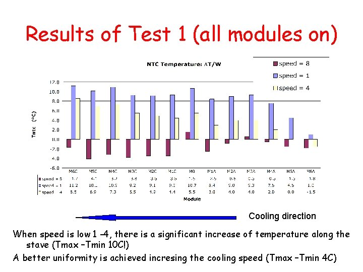 Results of Test 1 (all modules on) Cooling direction When speed is low 1