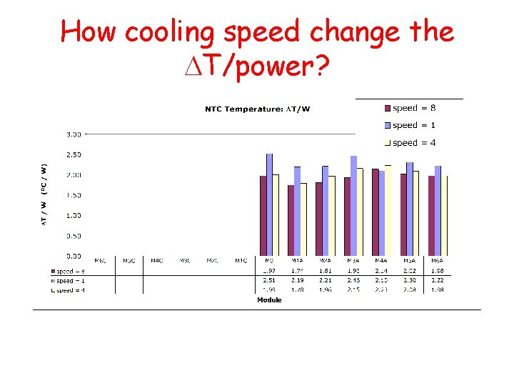 How cooling speed change the DT/power?