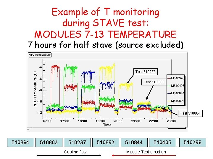 Example of T monitoring during STAVE test: MODULES 7 -13 TEMPERATURE 7 hours for