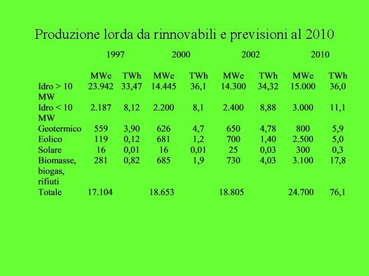 Produzione lorda da rinnovabili e previsioni al 2010