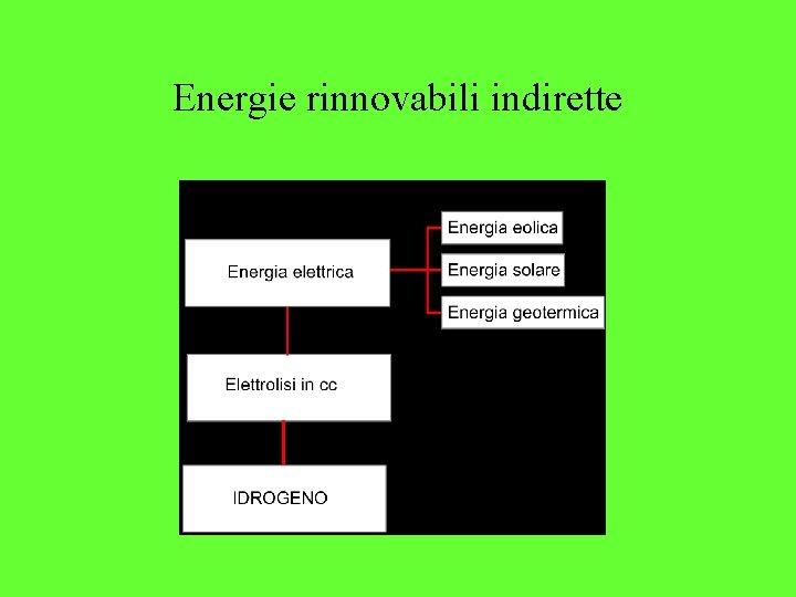Energie rinnovabili indirette