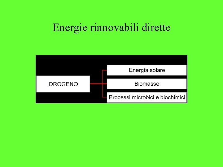 Energie rinnovabili dirette