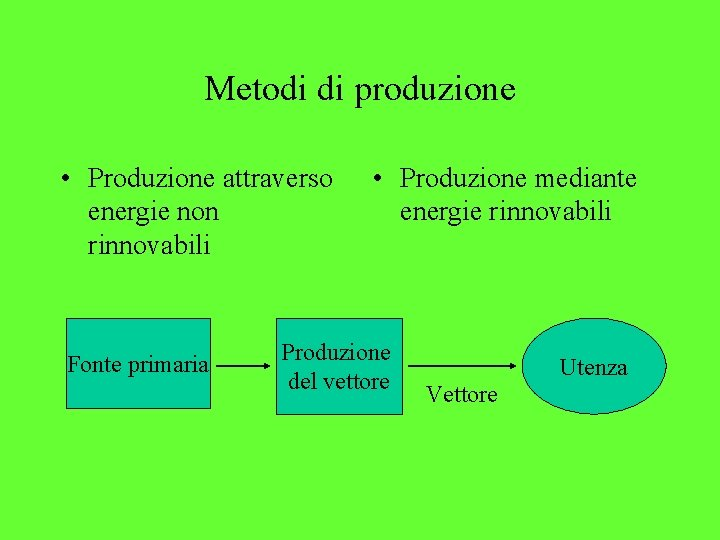 Metodi di produzione • Produzione attraverso energie non rinnovabili Fonte primaria • Produzione mediante