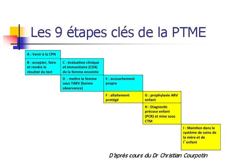 Les 9 étapes clés de la PTME D'après cours du Dr Christian Courpotin