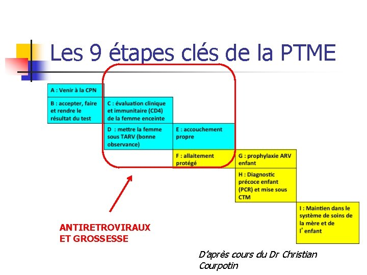 Les 9 étapes clés de la PTME ANTIRETROVIRAUX ET GROSSESSE D'après cours du Dr