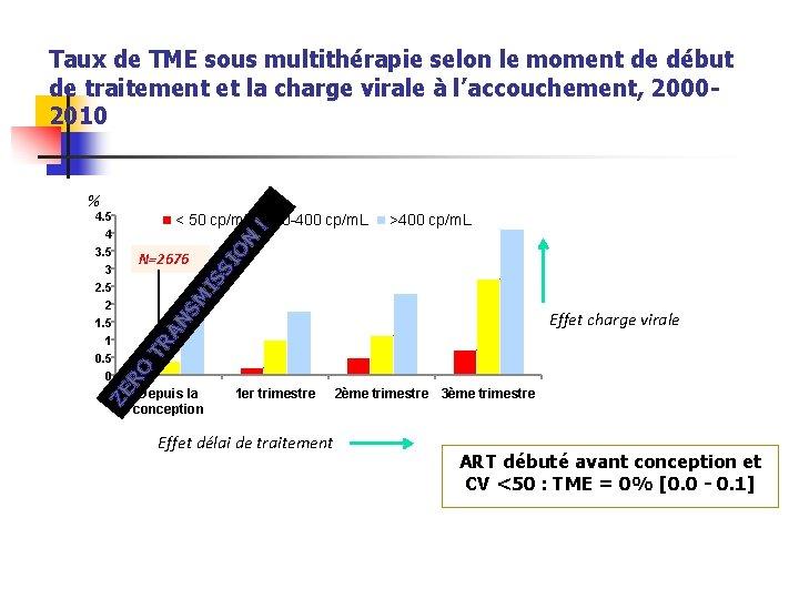 Taux de TME sous multithérapie selon le moment de début de traitement et la
