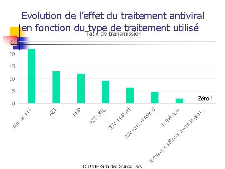 Evolution de l'effet du traitement antiviral en fonction du type de traitement utilisé Taux