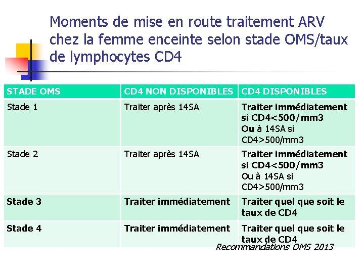 Moments de mise en route traitement ARV chez la femme enceinte selon stade OMS/taux