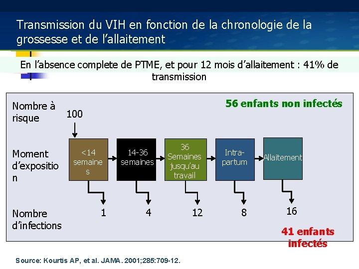 Transmission du VIH en fonction de la chronologie de la grossesse et de l'allaitement