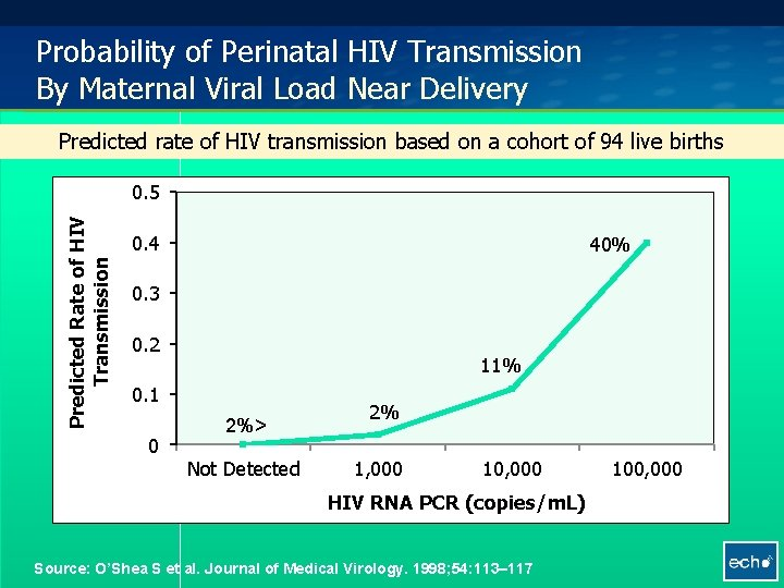 Probability of Perinatal HIV Transmission By Maternal Viral Load Near Delivery Predicted rate of