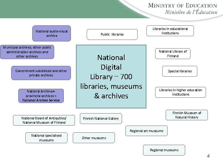 National audio-visual archive Municipal archives, other public administration archives and other archives Government-subsidized and