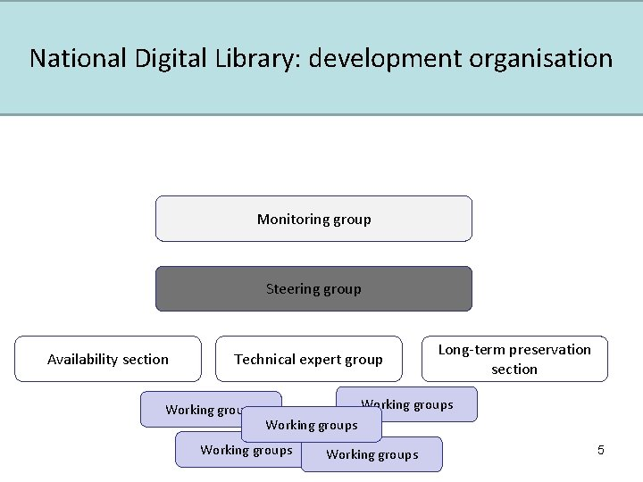National Digital Library: development organisation Monitoring group Steering group Availability section Technical expert group