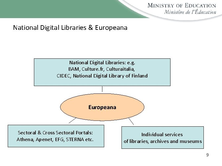 National Digital Libraries & Europeana National Digital Libraries: e. g. BAM, Culture. fr, Culturaitalia,