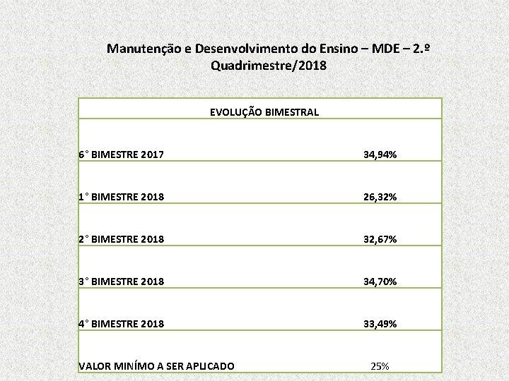 Manutenção e Desenvolvimento do Ensino – MDE – 2. º Quadrimestre/2018 EVOLUÇÃO BIMESTRAL 6°