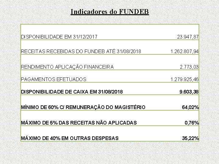 Indicadores do FUNDEB DISPONIBILIDADE EM 31/12/2017 RECEITAS RECEBIDAS DO FUNDEB ATÉ 31/08/2018 RENDIMENTO APLICAÇÃO