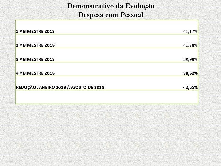 Demonstrativo da Evolução Despesa com Pessoal 1. º BIMESTRE 2018 41, 17% 2. º