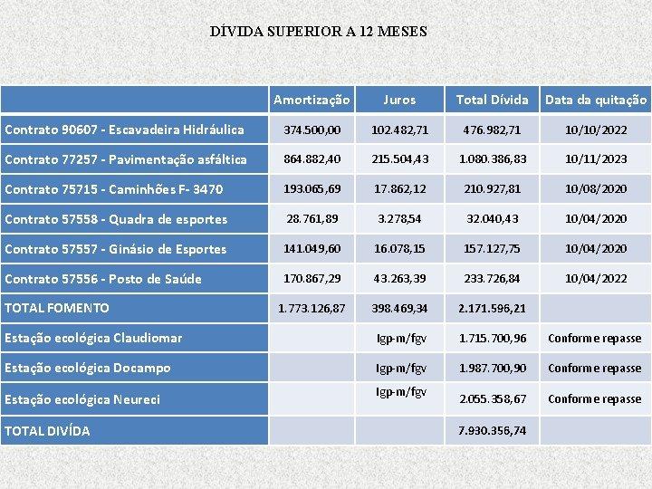 DÍVIDA SUPERIOR A 12 MESES Amortização Juros Total Dívida Data da quitação Contrato 90607