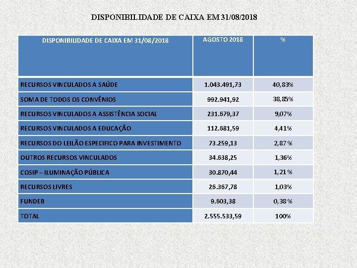 DISPONIBILIDADE DE CAIXA EM 31/08/2018 AGOSTO 2018 % RECURSOS VINCULADOS A SAÚDE 1. 043.