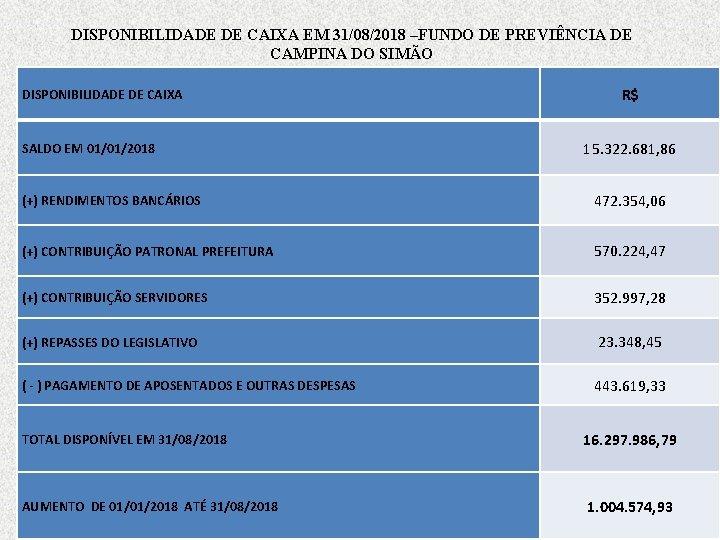 DISPONIBILIDADE DE CAIXA EM 31/08/2018 –FUNDO DE PREVIÊNCIA DE CAMPINA DO SIMÃO DISPONIBILIDADE DE