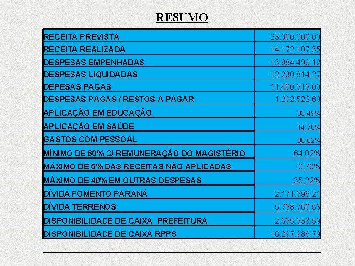 RESUMO RECEITA PREVISTA 23. 000, 00 RECEITA REALIZADA 14. 172. 107, 35 DESPESAS EMPENHADAS