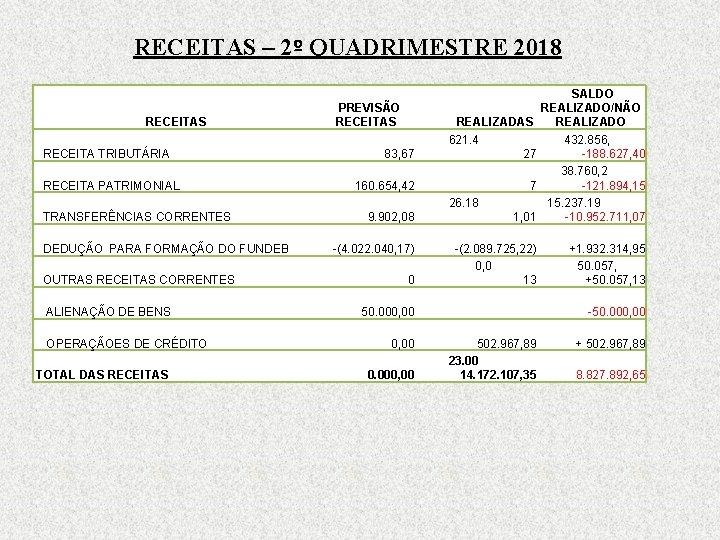 RECEITAS – 2º QUADRIMESTRE 2018 RECEITAS RECEITA TRIBUTÁRIA RECEITA PATRIMONIAL 9. 902, 08 1,