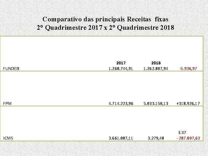 Comparativo das principais Receitas fixas 2° Quadrimestre 2017 x 2° Quadrimestre 2018 FUNDEB 2017