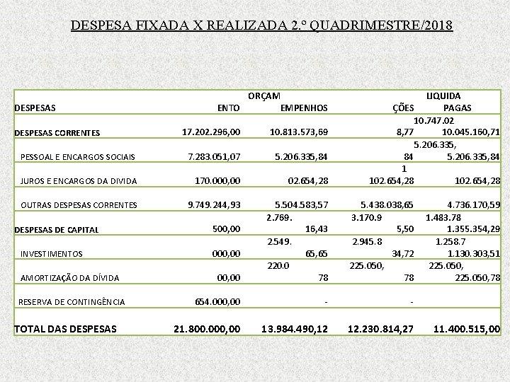 DESPESA FIXADA X REALIZADA 2. º QUADRIMESTRE/2018 DESPESAS CORRENTES PESSOAL E ENCARGOS SOCIAIS JUROS
