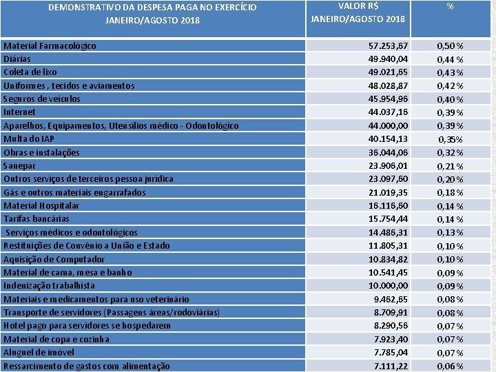 DEMONSTRATIVO DA DESPESA PAGA NO EXERCÍCIO JANEIRO/AGOSTO 2018 Material Farmacológico Diárias Coleta de lixo