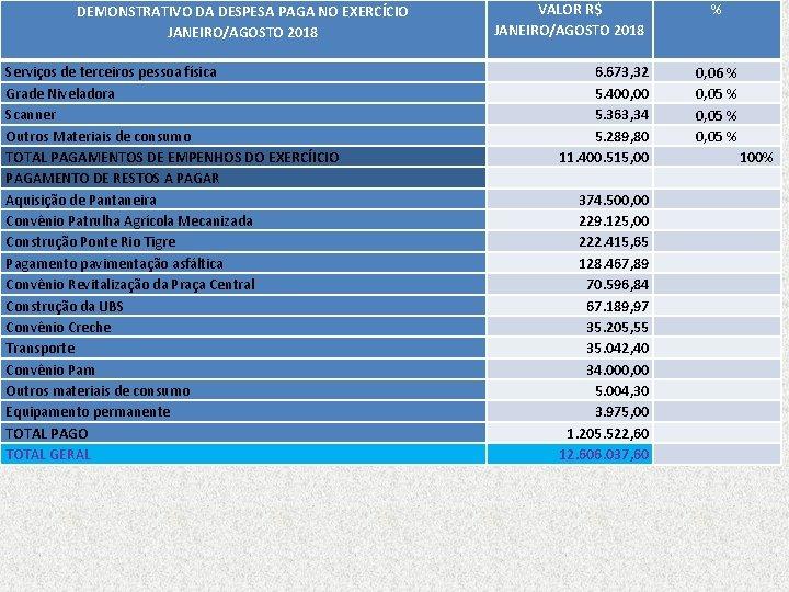 DEMONSTRATIVO DA DESPESA PAGA NO EXERCÍCIO JANEIRO/AGOSTO 2018 Serviços de terceiros pessoa física Grade