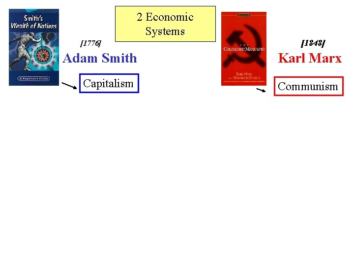 2 Economic Systems [1776] [1848] Adam Smith Karl Marx Capitalism Communism