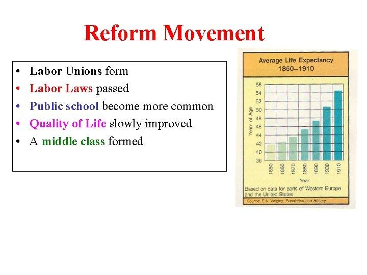 Reform Movement • • • Labor Unions form Labor Laws passed Public school become