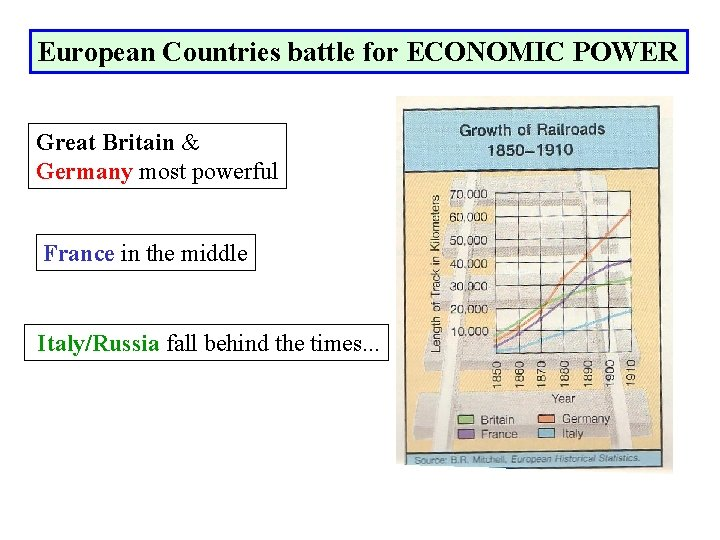 European Countries battle for ECONOMIC POWER Great Britain & Germany most powerful France in