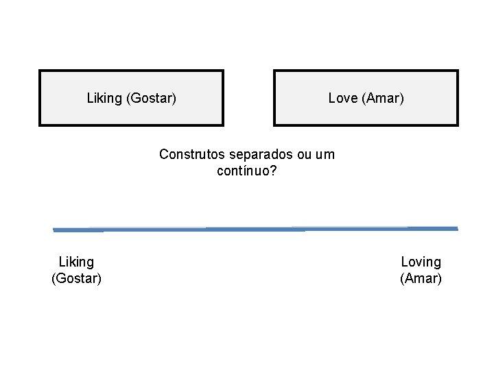 Liking (Gostar) Love (Amar) Construtos separados ou um contínuo? Liking (Gostar) Loving (Amar)