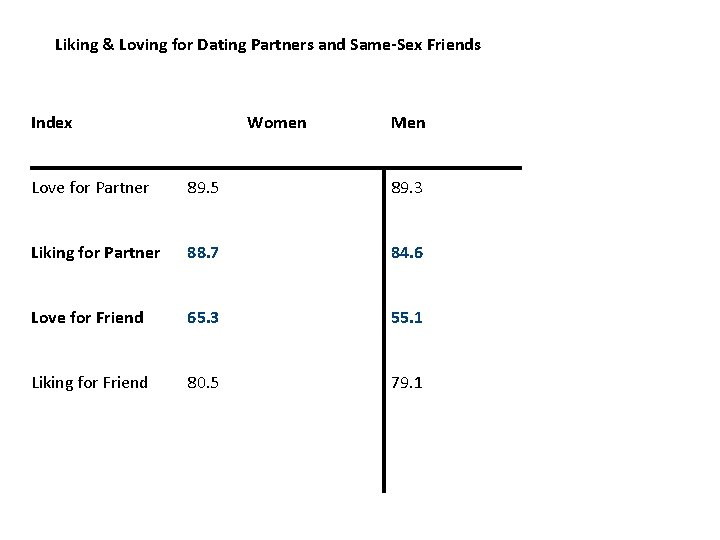 Liking & Loving for Dating Partners and Same-Sex Friends Index Love for Partner Women