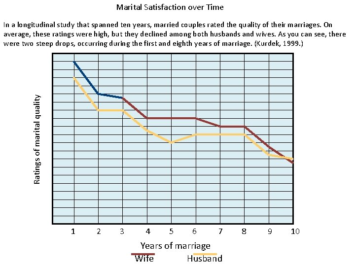 Marital Satisfaction over Time Ratings of marital quality In a longitudinal study that spanned